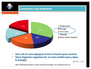 Convention cost breakdown, E2MA